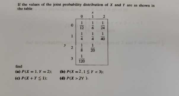 If the values of the joint probability distribution of X and Y are as shown in the table - 21- find (a) P(X = 1, Y = 2); (c)