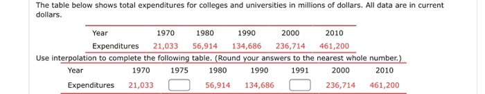The table below shows total expenditures for colleges and universities in millions of dollars. All data are in current dollar