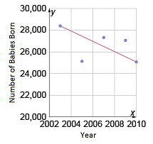 30,000 Number of Babies Born 2002 2004 2006 2008 2010 Year