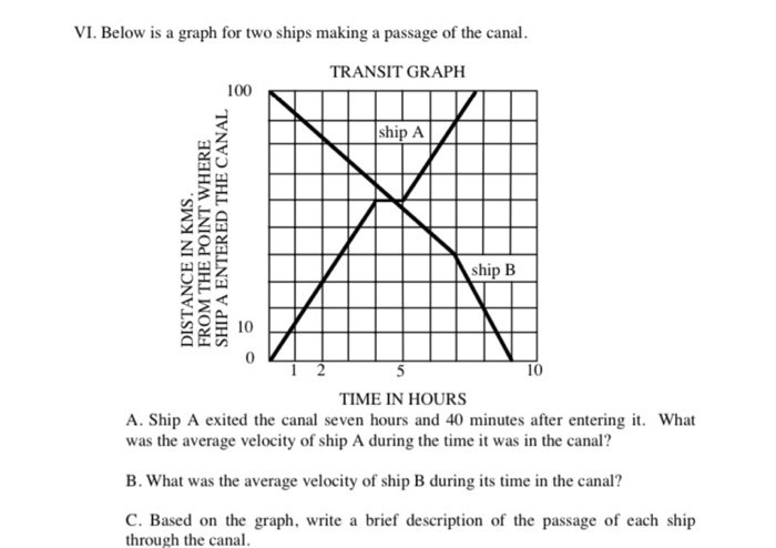 VI. Below is a graph for two ships making a passage of the canal. TRANSIT GRAPH 100 ship A DISTANCE IN KMS. FROM THE POINT WH