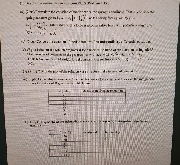 (40 pts) For the system shown in Figure P1.15 (Problem 1.15). (a) (7 pts) Formulate the equation of motion when the spring is
