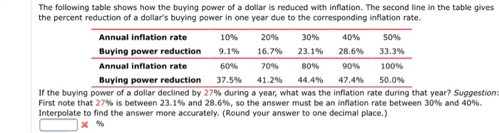 The following table shows how the buying power of a dollar is reduced with inflation. The second line in the table gives the