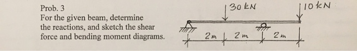 130kN lokn Prob. 3 For the given beam, determine the reactions, and sketch the shear force and bending moment diagrams.