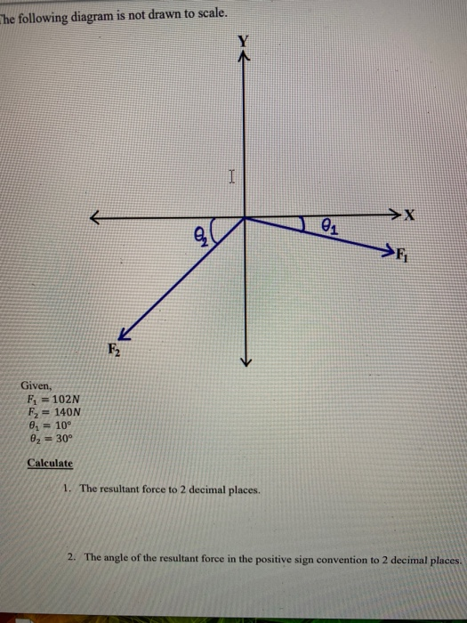 The following diagram is not drawn to scale. Given, F1 = 102N F2 = 140N 0 = 10° 02 = 30° Calculate 1. The resultant force to