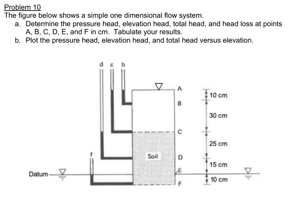 Problem 10 The figure below shows a simple one dimensional flow system. a. Determine the pressure head, elevation head, total