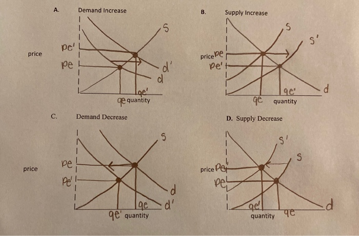 A. Demand Increase B. Supply increase pe price price pe Pe pet ge qe quantity qe quantity qe C. Demand Decrease D. Supply