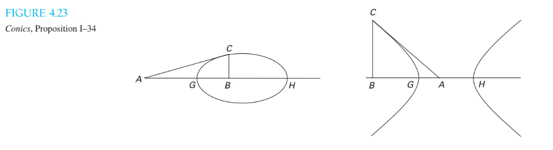 FIGURE 4.23 Conics, Proposition 1-34 As GB ? G A (?