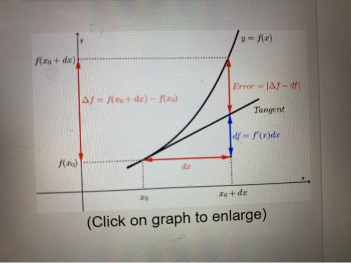 y = f(x) f(x + dx) Error = |A7-11 AJ - fir + dr) - f(x) Tangent |df = f(r)da (*) zot da (Click on graph to enlarge)