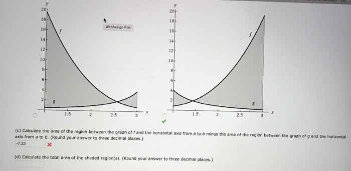 15 25 (c) Calculate the area of the region between the graph off and the horizontal axis from a to b minus the area of the re