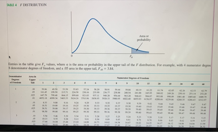TABLE 4 FDISTRIBUTION Meso probability Entries in the table give F. values, where a is the area or probability in the upper t
