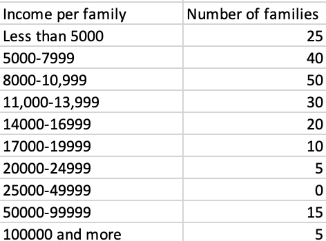 Number of families 25 40 50 30 Income per family Less than 5000 5000-7999 8000-10,999 11,000-13,999 14000-16999 17000-19999 2