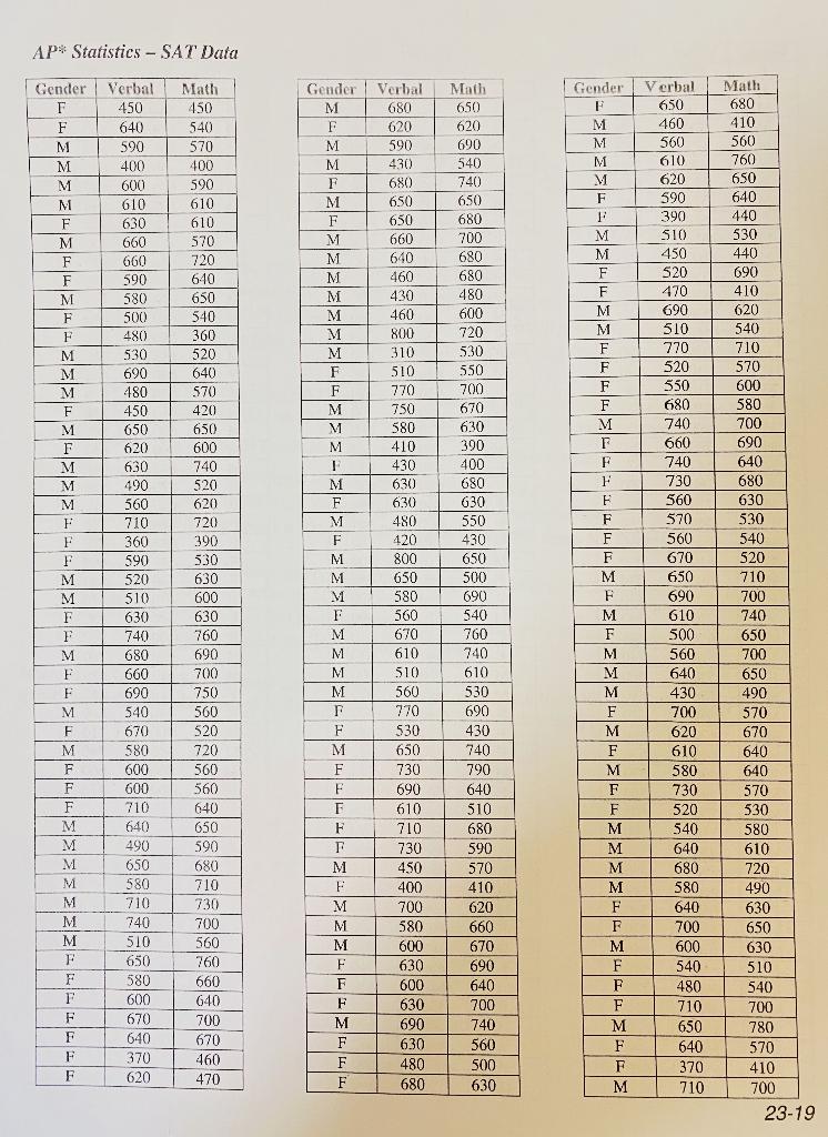 AP* Statistics - SAT Data Gender M Math 650 F Gender Verbal 450 640 590 Math 450 540 570 400 Verbal 680 620 590 430 620 690 G