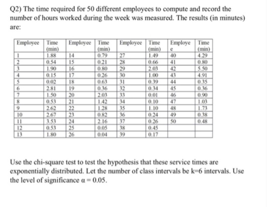 Q2) The time required for 50 different employees to compute and record the number of hours worked during the week was measure