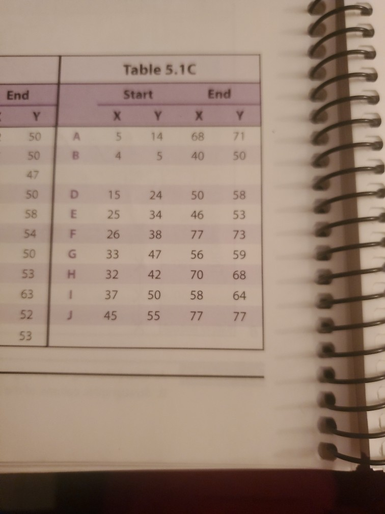 End Y Table 5.1C Start End X ? X Y 5 14 68 71 4 5 40 50 50 A A B D E 50 58 54 50 53 631 52 53 G H 15 25 F 26 33 32 37 45 24 5