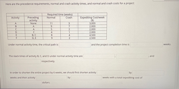 Here are the precedence requirements, normal and crash activity times, and normal and crash costs for a project: Required tim