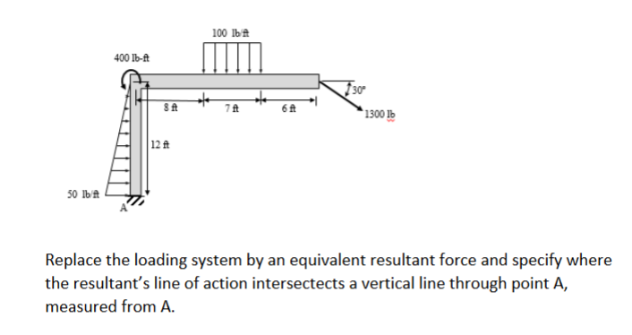 100 lb 400 lb-ft AL115A 7A 67 1 300 50 lb Replace the loading system by an equivalent resultant force and specify where the r