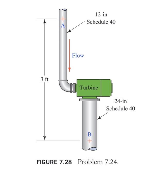 12-in Schedule 40 Flow 3 ft Turbine 24-in Schedule 40 + FIGURE 7.28 Problem 7.24.