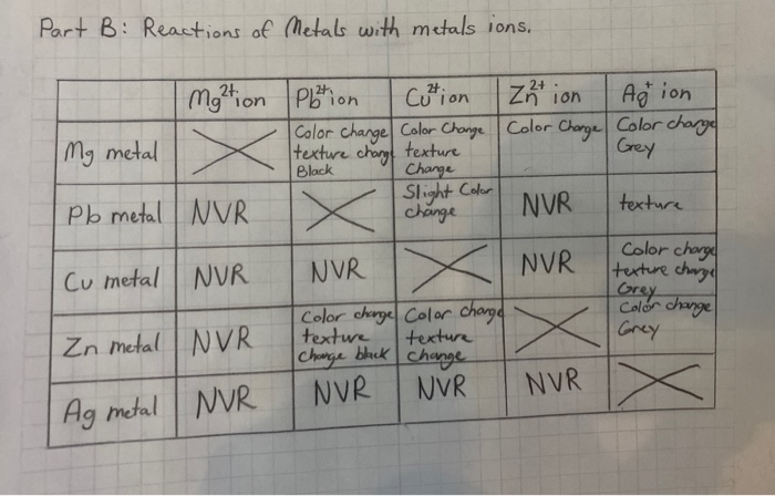 Part B: Reactions of Metals with metals ions. mg²tion Plotion Cotion Color change Color Change texture charge texture Zation