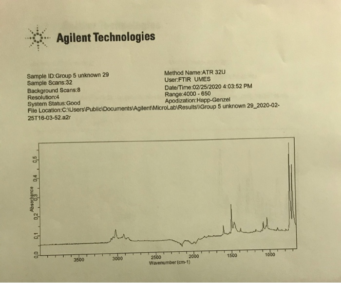 Agilent Technologies Sample ID:Group 5 unknown 29 Method Name:ATR 320 Sample Scans:32 User:FTIR UMES Background Scans:8 Date/