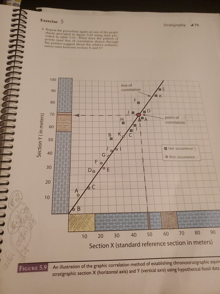 Exercise 5 Stratigraphy 471 3. Repeat the procedure again on one of the graph sheets provided in figure 5.10 using data pro-