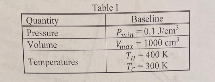 Quantity Pressure Volume Table I Baseline Pmin = 0.1 J/cm3 Vmax = 1000 cm Tu = 400 K To = 300 K Temperatures