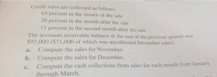 Credit sales are collected as follows: 65 percent in the month of the sale 20 percent in the month after the sale 15 percent