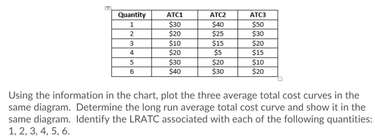 Quantity 1 | ATC1 $30 $20 $10 $20 $30 $40 ATC2 $40 $25 $15 2 ATC3 $50 $30 $20 $15 $10 $20 $5 5 6 $20 $30 Using the informatio