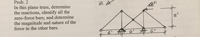Prob. 2 In this plane truss, determine the reactions, identify all the zero-force bars; and determine the magnitude and natur
