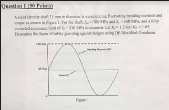 Question 1 (50 Points) A solid circular shaft 31 mm in diameter is experiencing fluctuating bending moment and torque as show