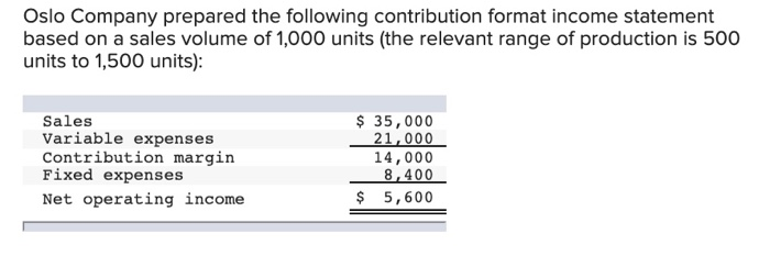 Oslo Company prepared the following contribution format income statement based on a sales volume of 1,000 units (the relevant