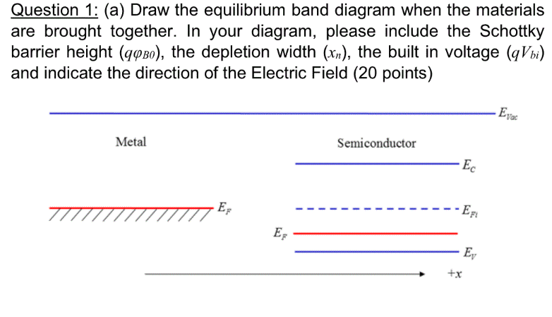 Question 1: (a) Draw the equilibrium band diagram when the materials are brought together. In your diagram, please include th