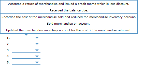 Accepted a return of merchandise and issued a credit memo which is less discount. Received the balance due. Recorded the cost
