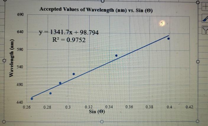 Accepted Values of Wavelength (nm) vs. Sin (0) y=1341.7x + 98.794 R2 = 0.9752 Wavelength (nm) 440 0.26 0.28 0.3 0.32 0.34 Sin
