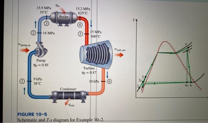 Pin 15.9 MPa 35°C 15.2 MPa 625°C Boiler - 16 MPa 15 MPa 600°C W pump, in Wurt. Pump 17p = 0.85 Turbine Mr = 0.87 9 kPa 38°C 1