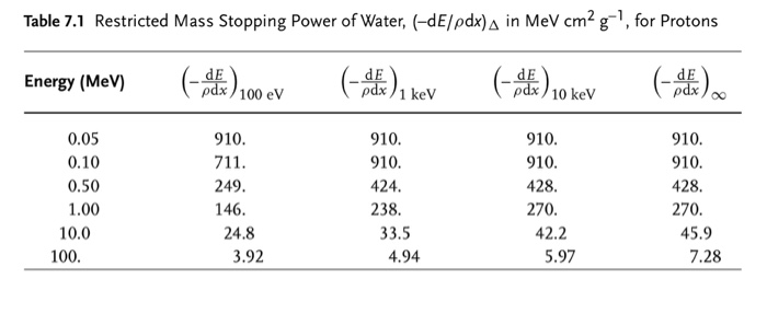 Table 7.1 Restricted Mass Stopping Power of Water, (-dE/pdx) A in MeV cm2 g 1, for Protons Energy (MeV) ( here).00 ev (cere),