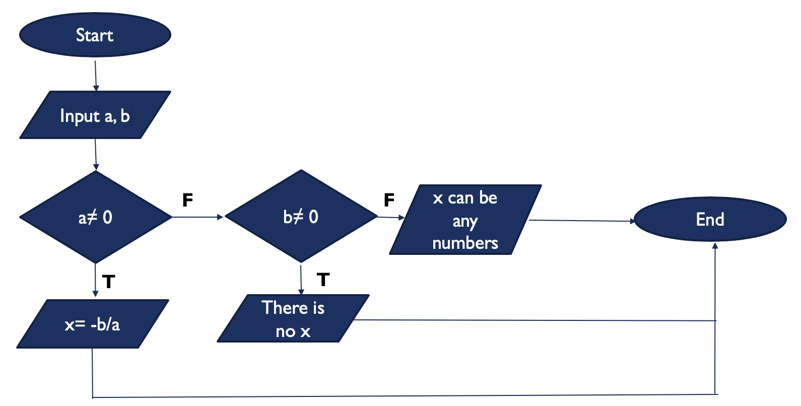 Start Input a, b at 0 b=0 x can be any numbers End There is x= -b/a no x