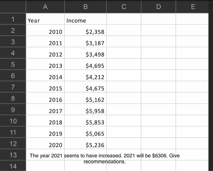 ? ??? ? ? Year Income 1 2 - 2010 $2,358 2011 3 4 5 $3,187 $3,498 - - - - 2012 2013 $4,695 6 2014 $4,212 $4,675 2015 2016 $5,1
