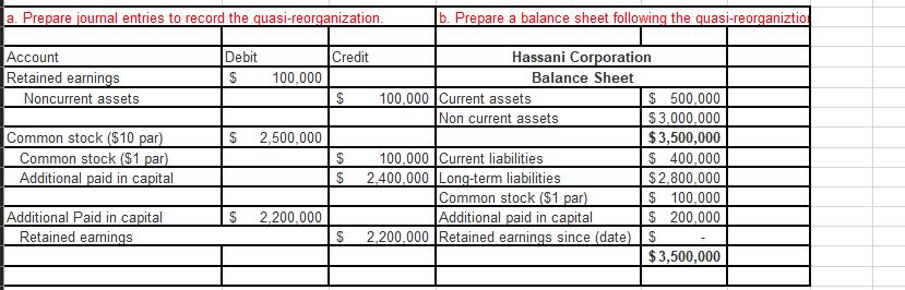 a. Prepare journal entries to record the quasi-reorganization b. Prepare a balance sheet following the quasi-reorganiztio Acc